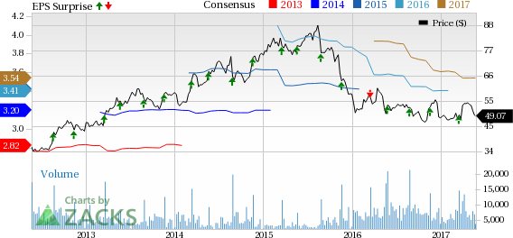 Williams-Sonoma (WSM) Q1 Earnings Top, Comparable Revenues Up