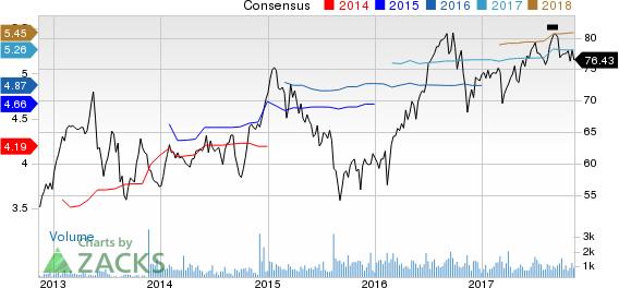 National Health Investors, Inc. Price and Consensus