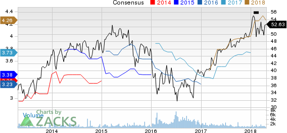 Prudential Public Limited Company Price and Consensus