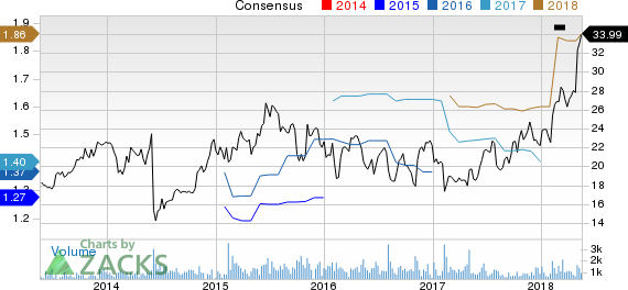 The Ensign Group, Inc. Price and Consensus
