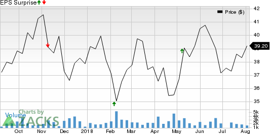 Versum Materials Inc. Price and EPS Surprise