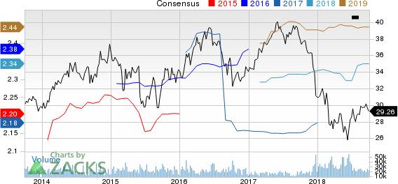 PPL Corporation Price and Consensus