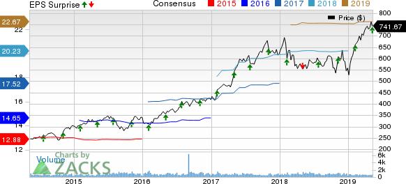 Mettler-Toledo International, Inc. Price, Consensus and EPS Surprise