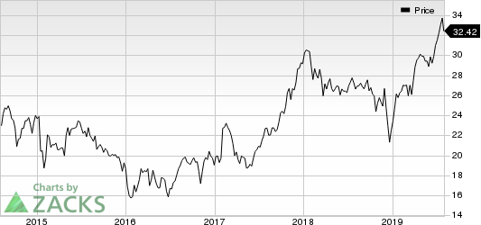 Ally Financial Inc. Price