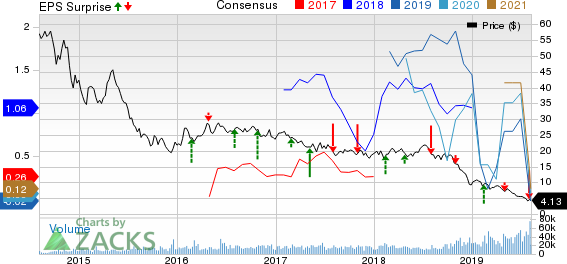 Antero Resources Corporation Price, Consensus and EPS Surprise