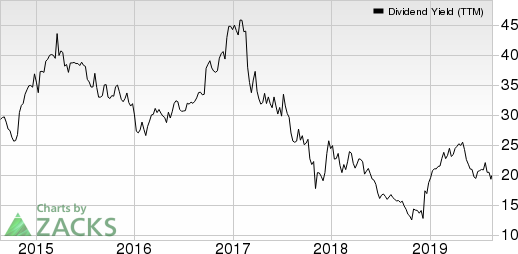 Tessera Holding Corporation Dividend Yield (TTM)
