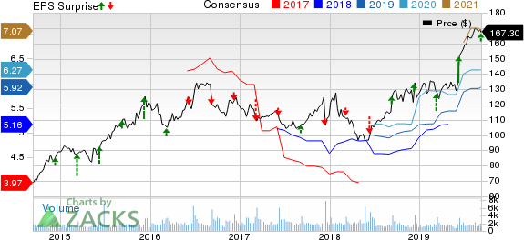 Casey's General Stores, Inc. (CASY) Price, Consensus and EPS Surprise
