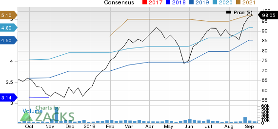 Keysight Technologies Inc. Price and Consensus