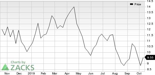 Freeport-McMoRan Inc. Price