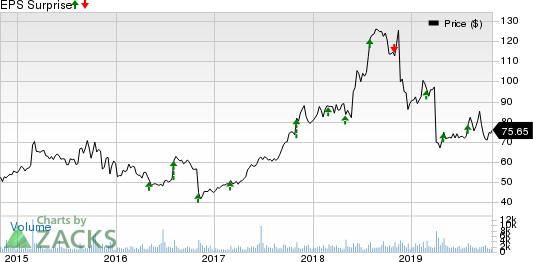 LivaNova PLC Price and EPS Surprise
