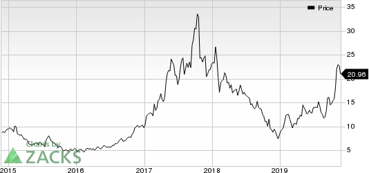 Ultra Clean Holdings, Inc. Price