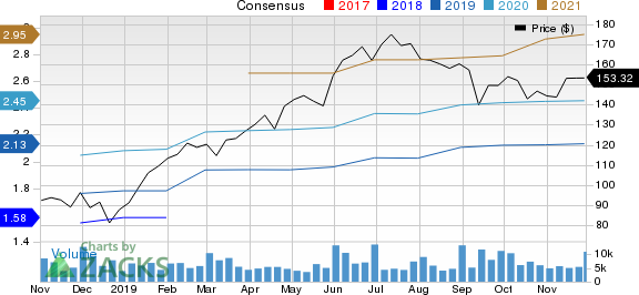Veeva Systems Inc. Price and Consensus