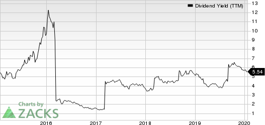 BHP Group Limited Dividend Yield (TTM)