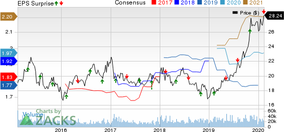 The Western Union Company Price, Consensus and EPS Surprise