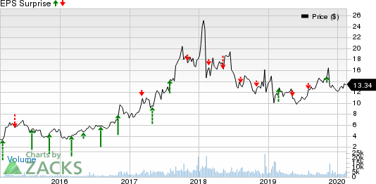 Corcept Therapeutics Incorporated Price and EPS Surprise