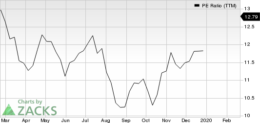 Interpublic Group of Companies, Inc. (The) PE Ratio (TTM)