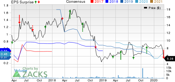 Asure Software Inc Price, Consensus and EPS Surprise
