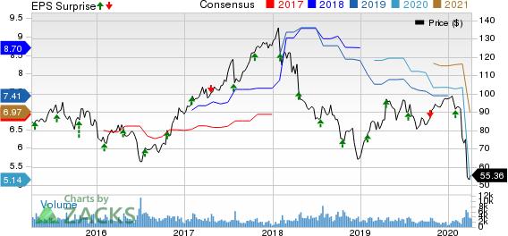 ManpowerGroup Inc. Price, Consensus and EPS Surprise