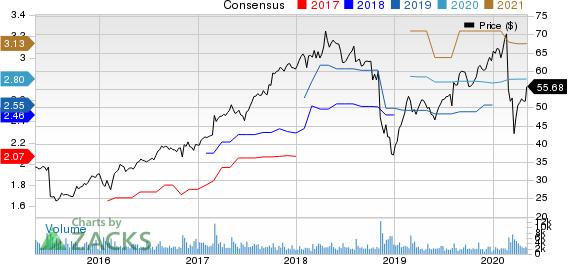 BWX Technologies Inc Price and Consensus