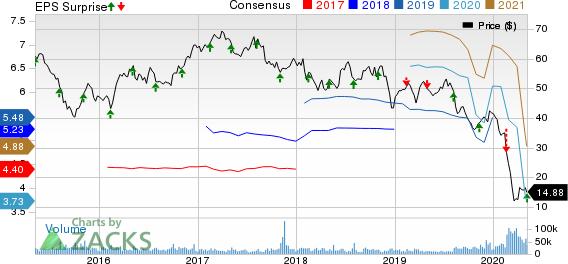ViacomCBS Inc Price, Consensus and EPS Surprise