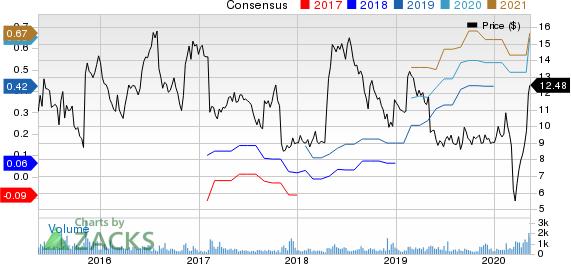 ChannelAdvisor Corporation Price and Consensus