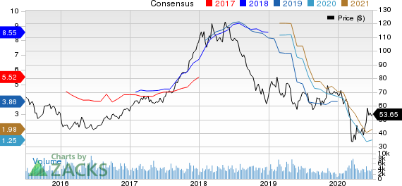 Westlake Chemical Corporation Price and Consensus
