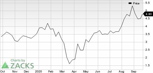 Lantronix, Inc. Price