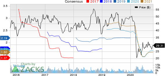Flowserve Corporation Price and Consensus