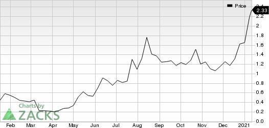 eMagin Corporation Price