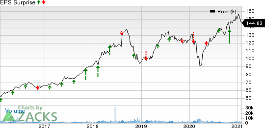 Broadridge Financial Solutions, Inc. Price and EPS Surprise