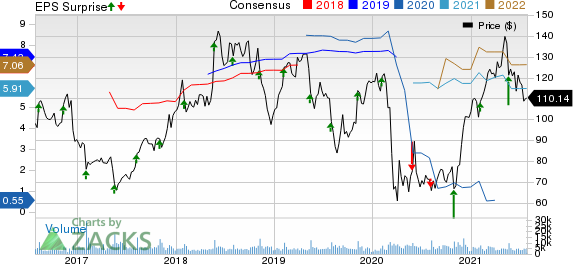 Ralph Lauren Corporation Price, Consensus and EPS Surprise