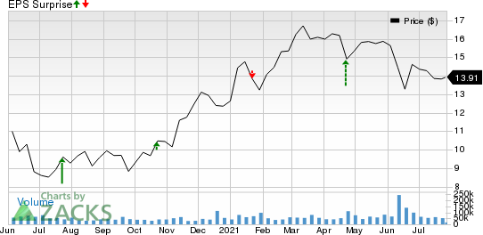 Huntington Bancshares Incorporated Price and EPS Surprise