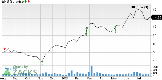 Magnolia Oil & Gas Corp Price and EPS Surprise
