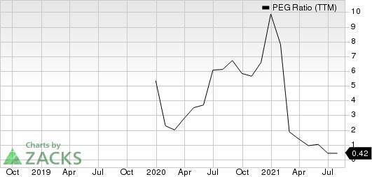 Dow Inc. PEG Ratio (TTM)