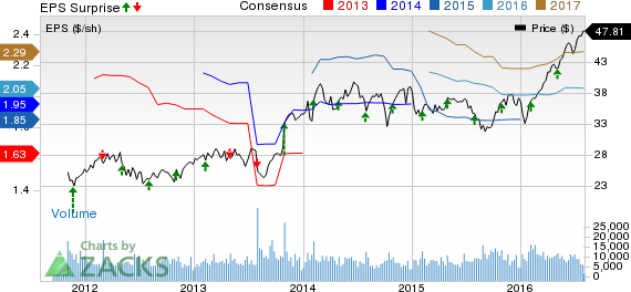 Xylem (XYL) Q2 Earnings Beat Estimates by a Penny, Up Y/Y