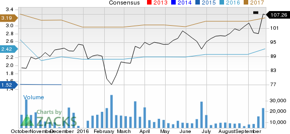 Time to Focus on Adobe (ADBE) for Strong Earnings Growth Potential