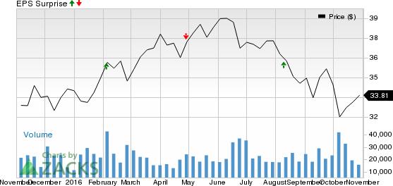 PPL Corp. (PPL) Beats On Q3 Earnings, Revenues Miss