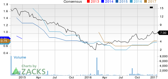 Top Ranked Value Stocks to Buy for January 18th