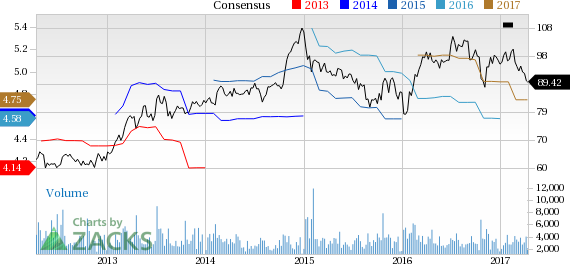 Genuine Parts (GPC) Q1 Earnings: What's in Store?