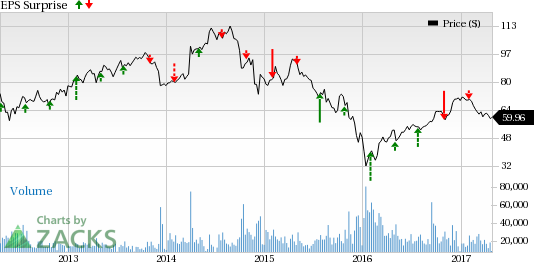 Anadarko Petroleum (APC) Q1 Earnings: What's in the Cards?
