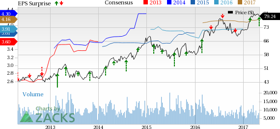Edison International (EIX) Tops Q1 Earnings, Lags Revenues