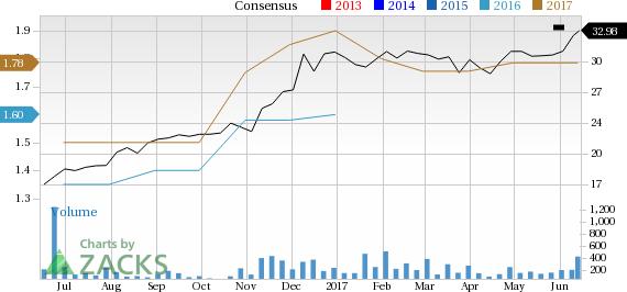 Carolina Financial (CARO) in Focus: Stock Moves 5.7% Higher