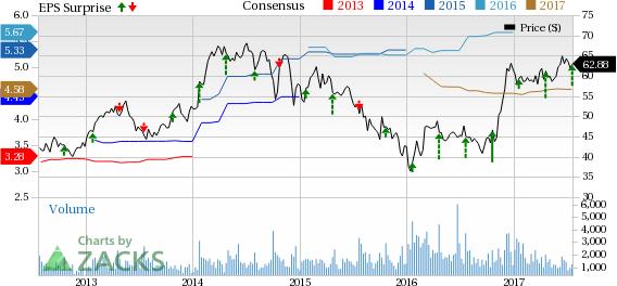GATX Corp (GATX) Q2 EarningsTop, Revenues Lag, View Intact