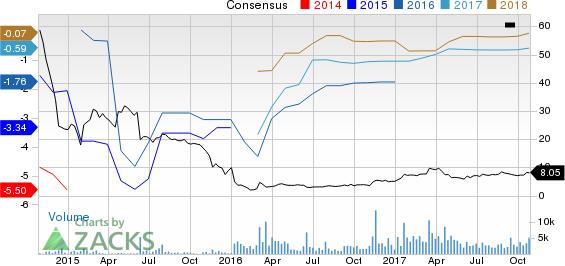Scorpio Bulkers Inc. Price and Consensus