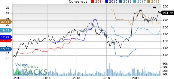 Goldman Sachs Group, Inc. (The) Price and Consensus