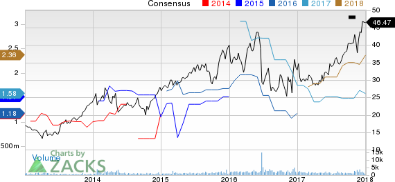 Emergent Biosolutions, Inc. Price and Consensus