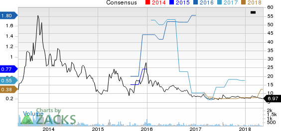Hanwha Q CELLS Co., Ltd. Price and Consensus
