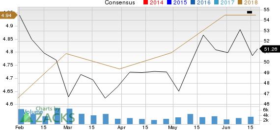 Delphi Technologies PLC Price and Consensus