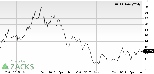 Sportsman's Warehouse Holdings, Inc. PE Ratio (TTM)