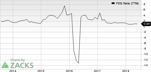 Newfield Exploration Company PEG Ratio (TTM)